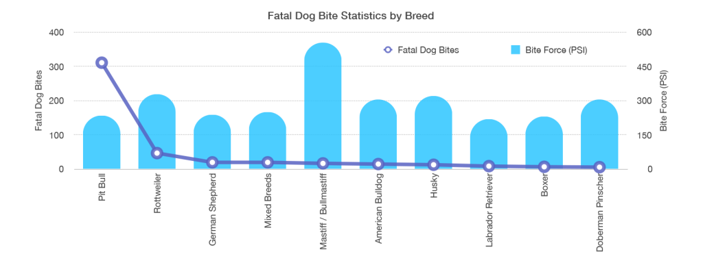 Chart showing fatal dog bite statistics by breed